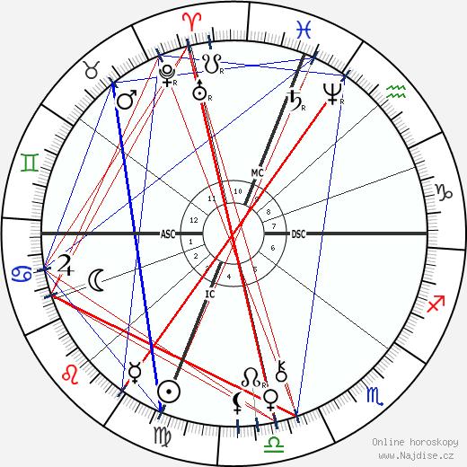 Jesse James wikipedie wiki 2020, 2021 horoskop