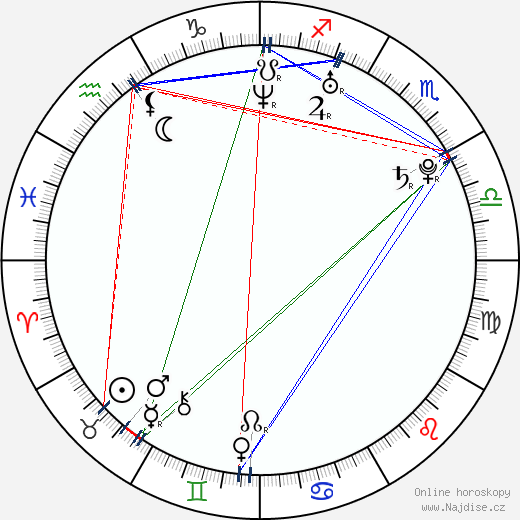 Jesse Moss wikipedie wiki 2020, 2021 horoskop