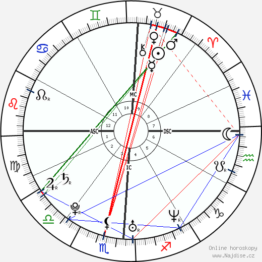Jessica Alba wikipedie wiki 2020, 2021 horoskop