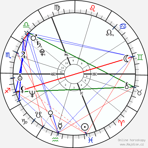 Jessica Biel wikipedie wiki 2018, 2019 horoskop