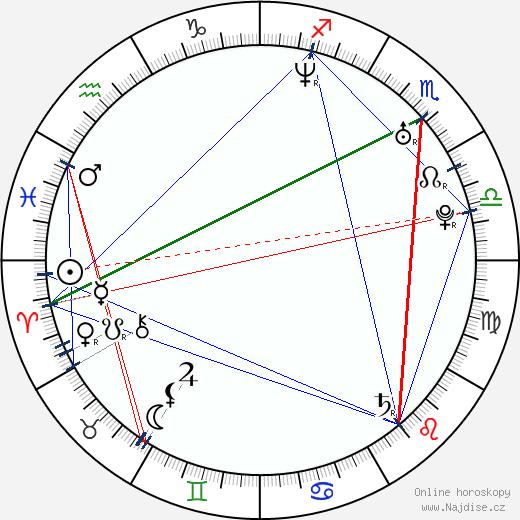 Jessica Chastain wikipedie wiki 2018, 2019 horoskop