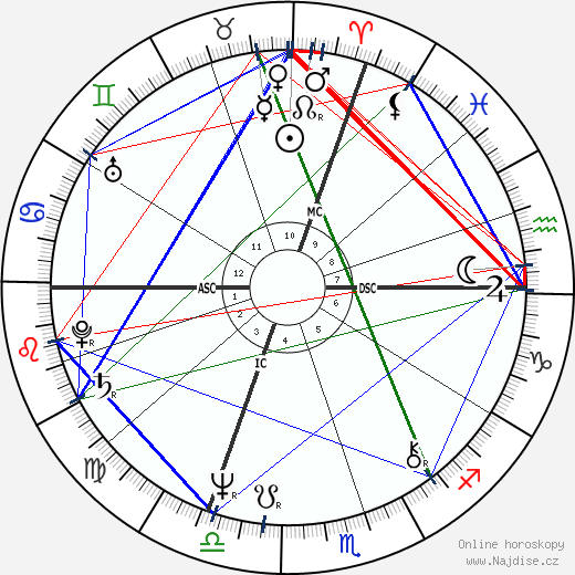 Jessica Lange wikipedie wiki 2017, 2018 horoskop