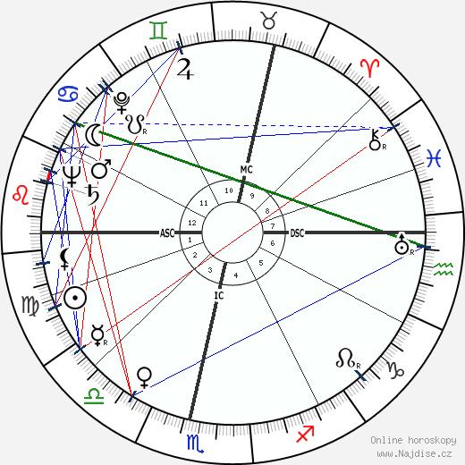Jessica Mitford wikipedie wiki 2020, 2021 horoskop