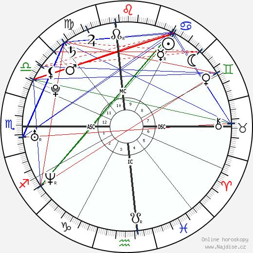Jessica Simpson wikipedie wiki 2019, 2020 horoskop