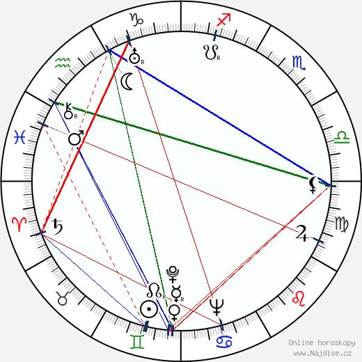 Jessica Tandy wikipedie wiki 2018, 2019 horoskop