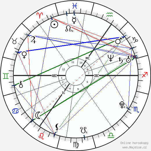 Jessie J wikipedie wiki 2019, 2020 horoskop