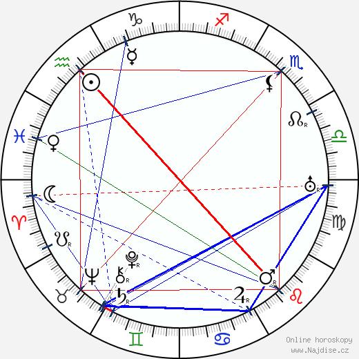 Jevgenij Ivanovič Zamjatin wikipedie wiki 2019, 2020 horoskop