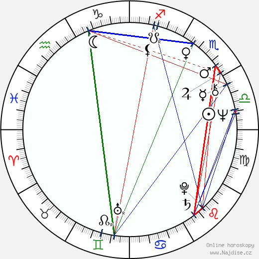 Jevgenij Karelskich wikipedie wiki 2018, 2019 horoskop