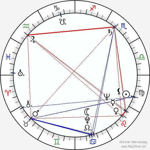 Jevgenij Leonov wikipedie wiki 2019, 2020 horoskop