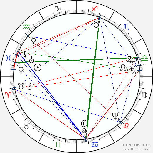Jevgenij Matvejev wikipedie wiki 2019, 2020 horoskop