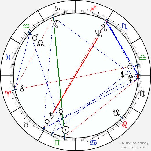 Jevgenija Krjukova wikipedie wiki 2019, 2020 horoskop