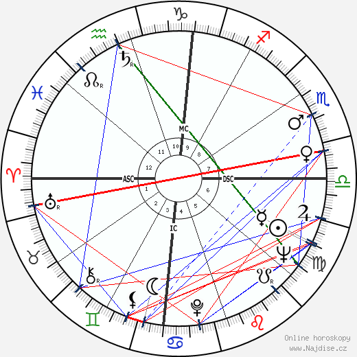 Jewel Akens wikipedie wiki 2020, 2021 horoskop