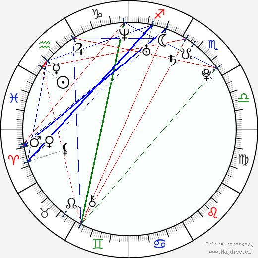 Ji-min Kwak wikipedie wiki 2017, 2018 horoskop