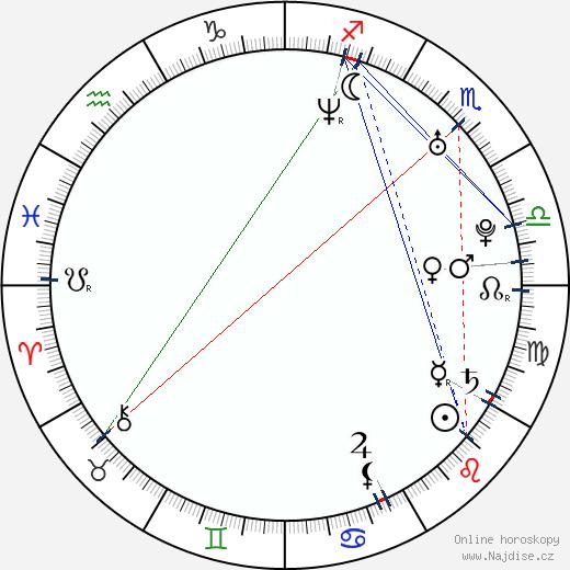 Jianing Xue wikipedie wiki 2020, 2021 horoskop