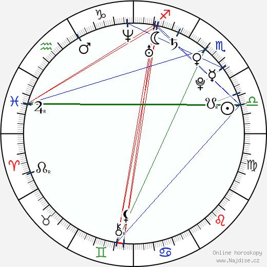 Jiankun Xu wikipedie wiki 2017, 2018 horoskop