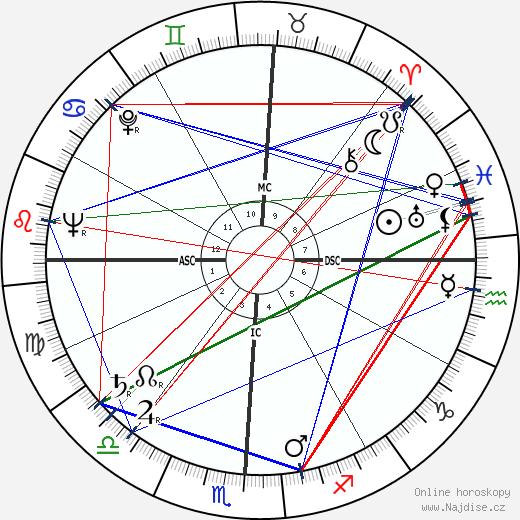 Jicchak Rabin wikipedie wiki 2018, 2019 horoskop