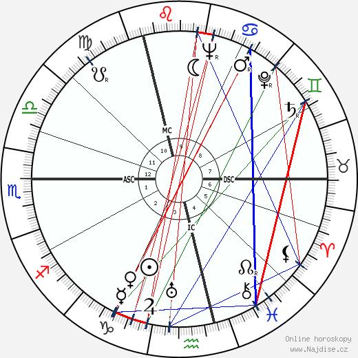 Jijé wikipedie wiki 2017, 2018 horoskop