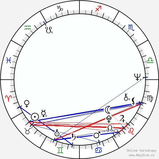 Jill Clayburgh wikipedie wiki 2018, 2019 horoskop