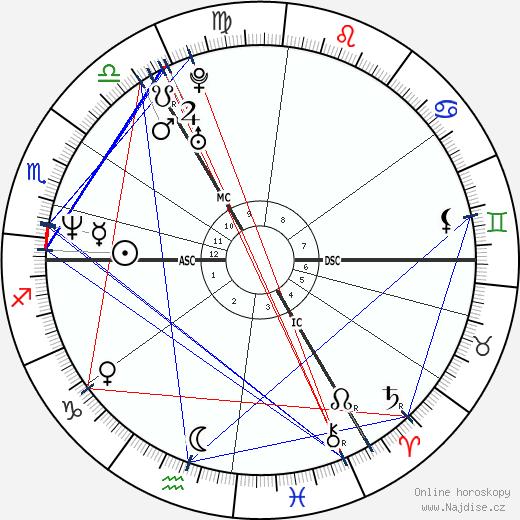 Jill Hennessy wikipedie wiki 2018, 2019 horoskop