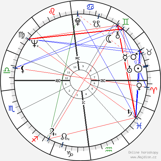 Jill Ireland wikipedie wiki 2019, 2020 horoskop
