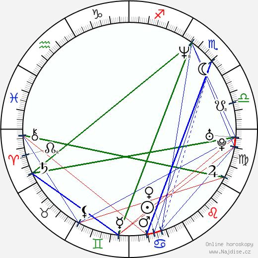 Jillian Armenante wikipedie wiki 2020, 2021 horoskop