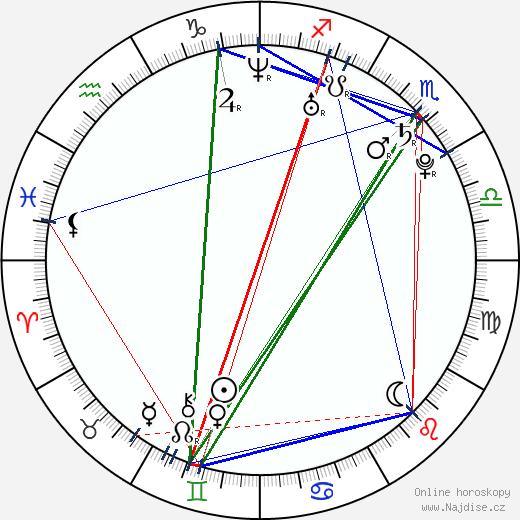 Jillian Murray wikipedie wiki 2018, 2019 horoskop