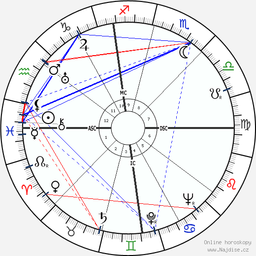 Jim Backus wikipedie wiki 2018, 2019 horoskop