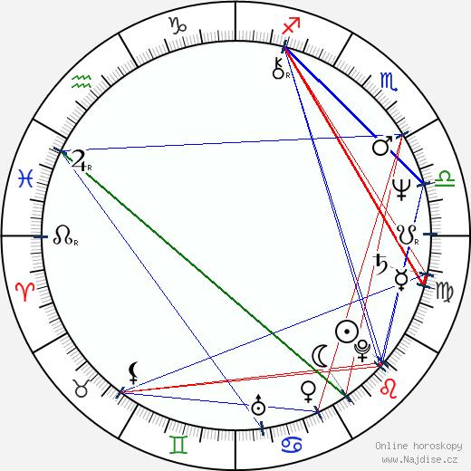 Jim Beaver wikipedie wiki 2020, 2021 horoskop
