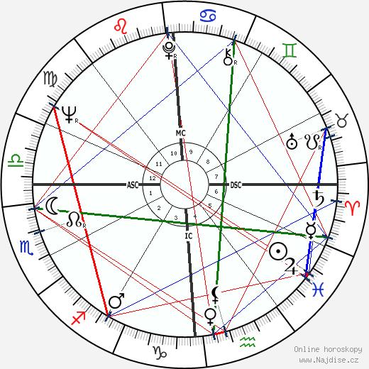 Jim Bouton wikipedie wiki 2018, 2019 horoskop