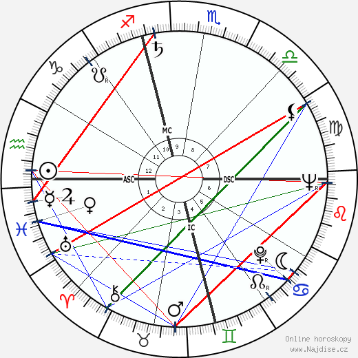 Jim Brideweser wikipedie wiki 2018, 2019 horoskop