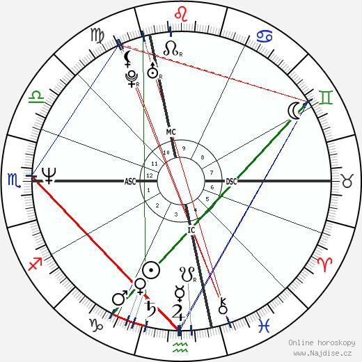 Jim Carrey wikipedie wiki 2020, 2021 horoskop