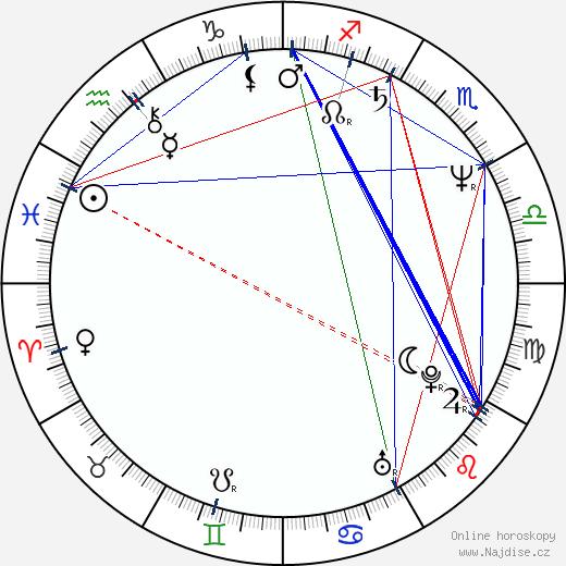 Jim Čert wikipedie wiki 2019, 2020 horoskop