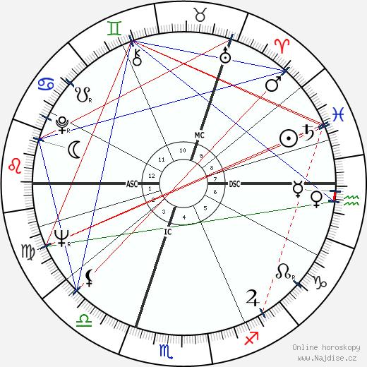 Jim Clark wikipedie wiki 2017, 2018 horoskop