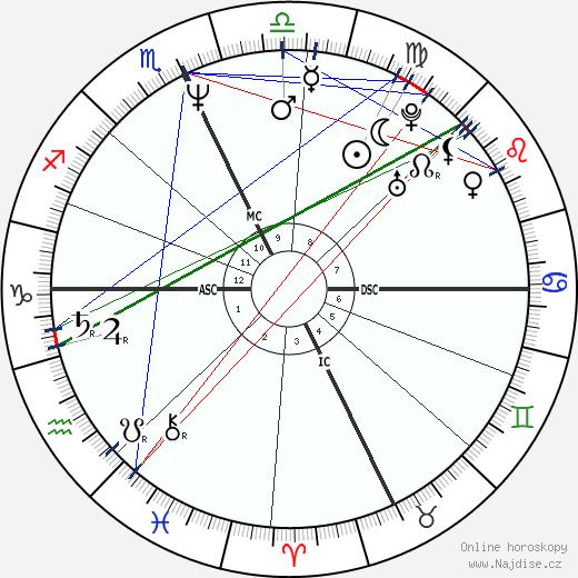 Jim Corsi wikipedie wiki 2018, 2019 horoskop