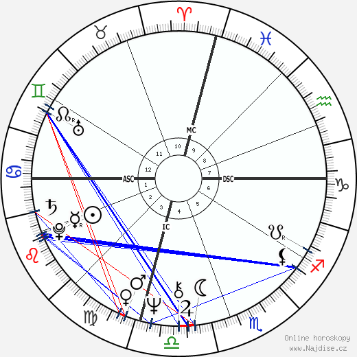 Jim Duncan wikipedie wiki 2018, 2019 horoskop