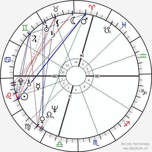 Jim French wikipedie wiki 2018, 2019 horoskop