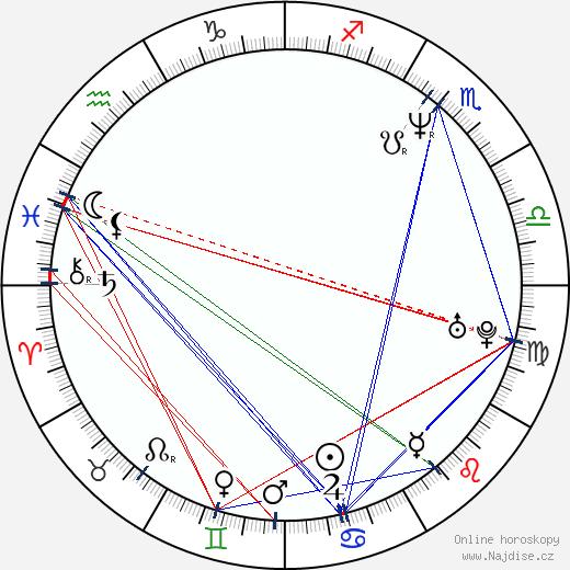 Jim Gaffigan wikipedie wiki 2018, 2019 horoskop