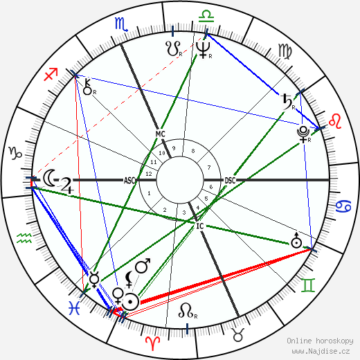 Jim Geddes wikipedie wiki 2018, 2019 horoskop