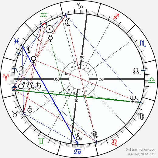 Jim Haynie wikipedie wiki 2019, 2020 horoskop