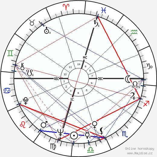 Jim Henson wikipedie wiki 2019, 2020 horoskop