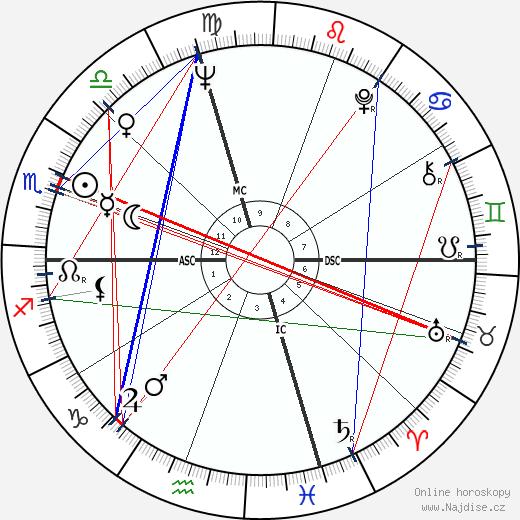 Jim Houston wikipedie wiki 2018, 2019 horoskop