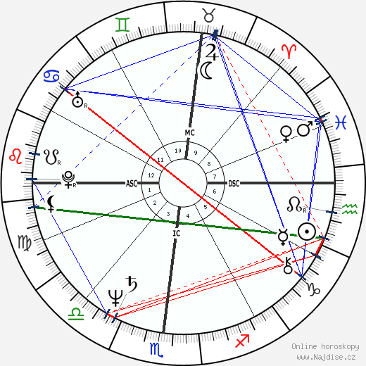 Jim Jarmusch wikipedie wiki 2019, 2020 horoskop