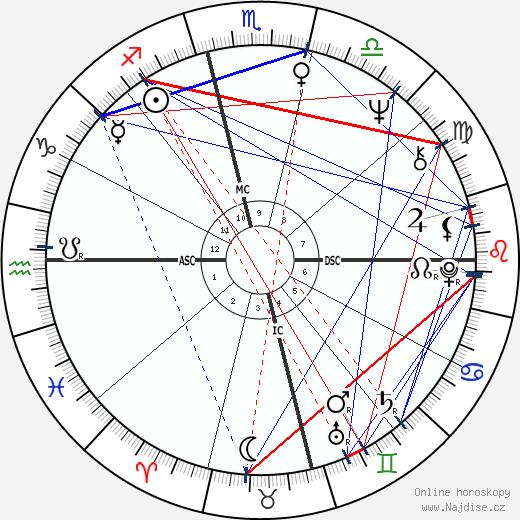 Jim Morrison wikipedie wiki 2019, 2020 horoskop