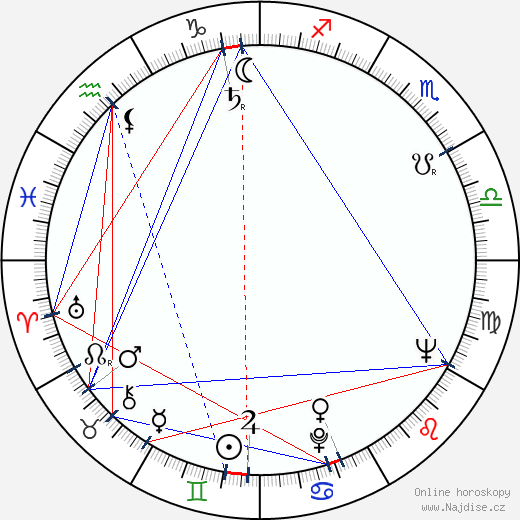 Jim Nabors wikipedie wiki 2018, 2019 horoskop