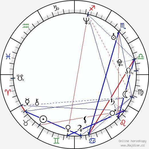 Jim Sturgess wikipedie wiki 2018, 2019 horoskop