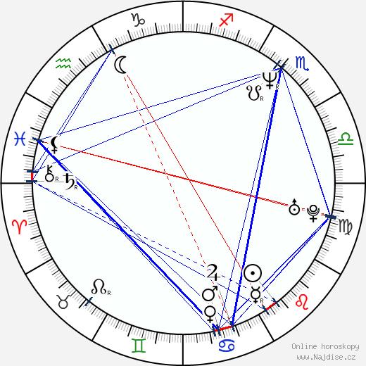 Jim True-Frost wikipedie wiki 2018, 2019 horoskop