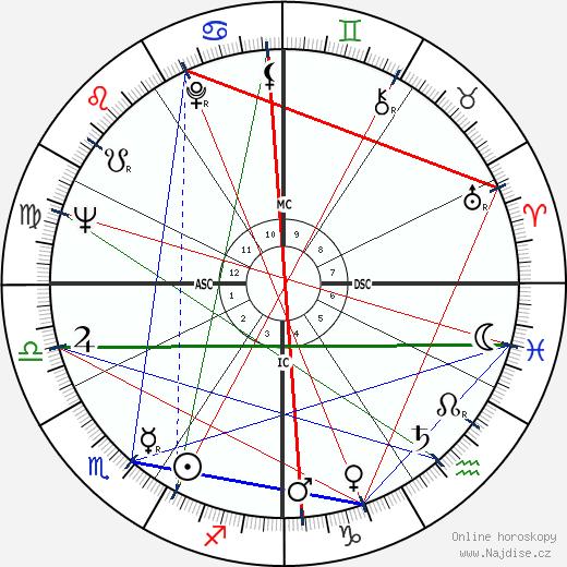 Jim Waugh wikipedie wiki 2020, 2021 horoskop