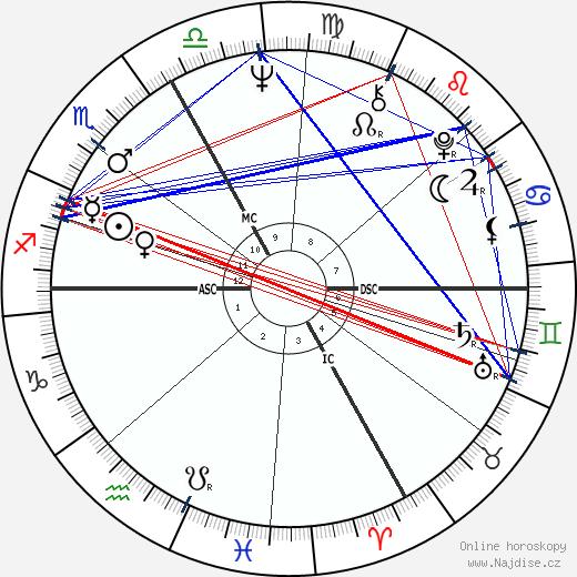 Jimi Hendrix wikipedie wiki 2018, 2019 horoskop