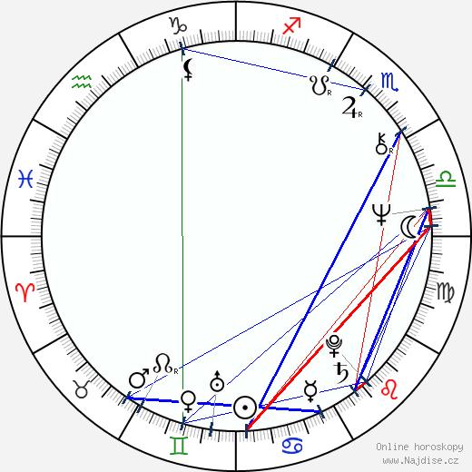 Jimmie Walker wikipedie wiki 2018, 2019 horoskop