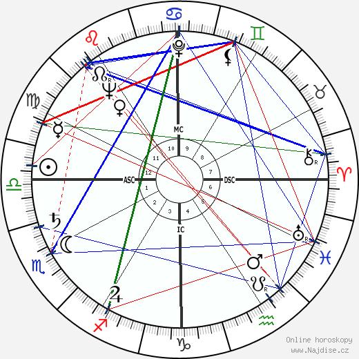 Jimmy Carter wikipedie wiki 2018, 2019 horoskop